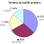 ניתוחים פלסטיים בישראל